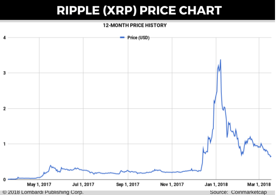 ripple-price-chart-for-20-mar