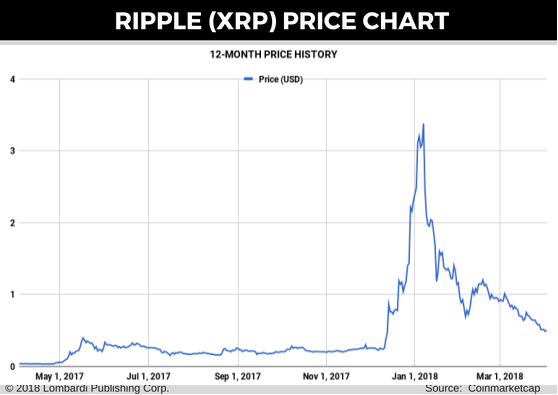 ripple-price-chart-for-3 april
