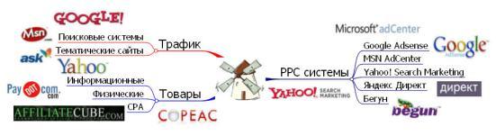 Интеллект-карта для PPC
