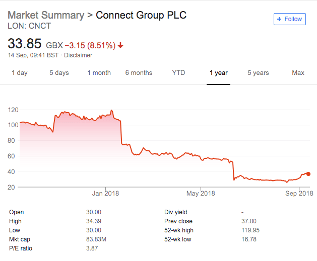 Connect Group (LON:CNCT) Warns on FY Profit, Price Falls 15%