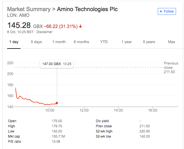 Amino Technology (LON:AMO) Sneaks Out Profit Warning: Shares Lose 30%