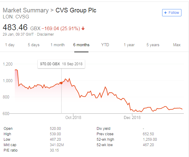 CVS Group Showing Growing Pains? Profit Warning Further Decimates Share Price
