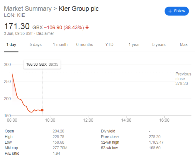 Kier Group Shares Plunge on New Profit Warning And Strategy Update