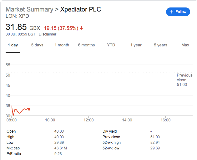 Xpediator Shares Sink As Trading Update Delivers Bad News