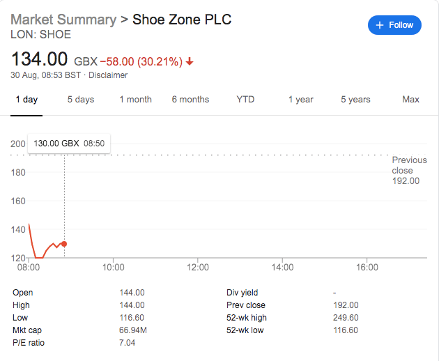 Shoe Zone Share Price Falls As CEO Leaves Amidst Profit Warning