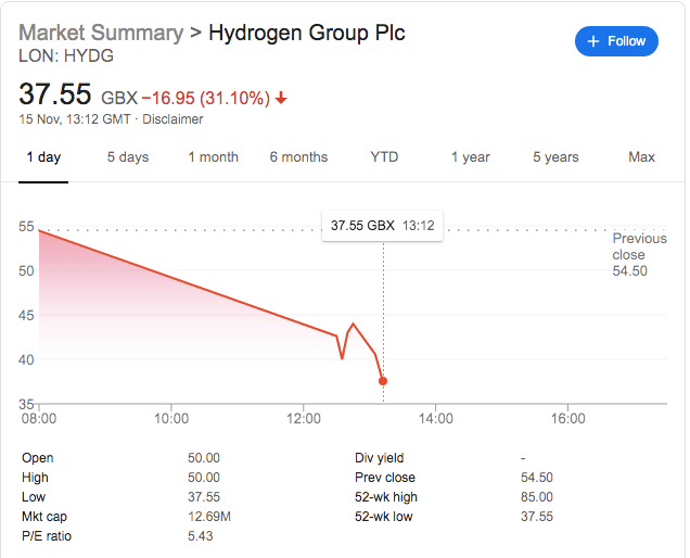 Hydrogen Shares Tumble 30% After Late Profit Warning