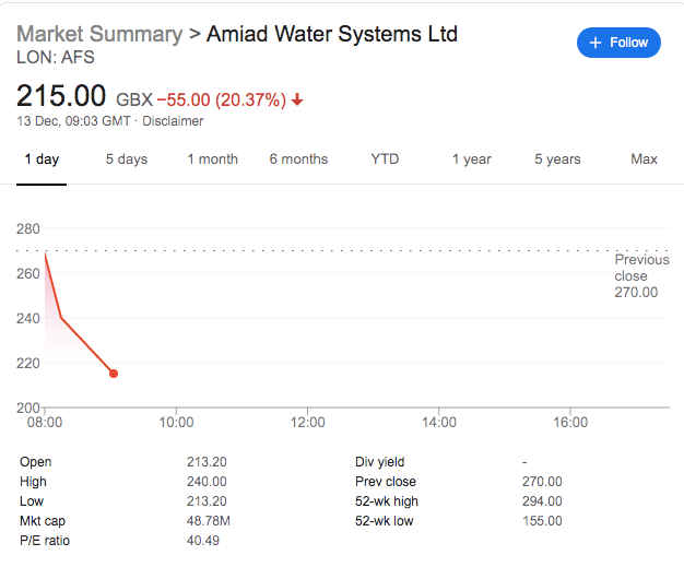 Amiad Water Systems Issues Profit and Revenue Warning, Shares Fall 20%
