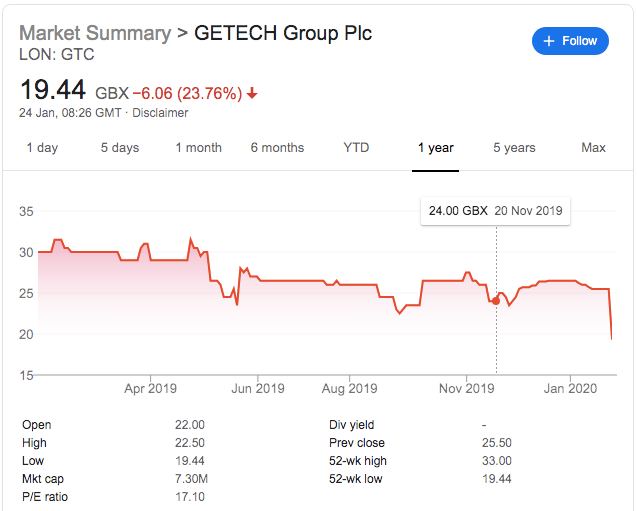 Getech Share Price Falls Over 20% As Negotiations Overrun
