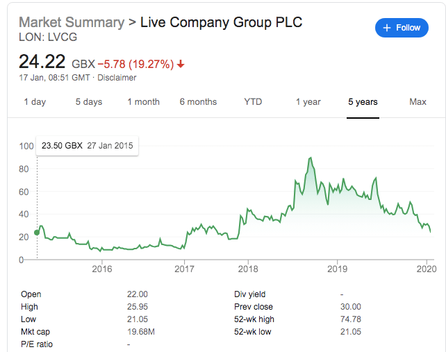 Live Company Group Issues Profit Warning Amidst Lower Revenues