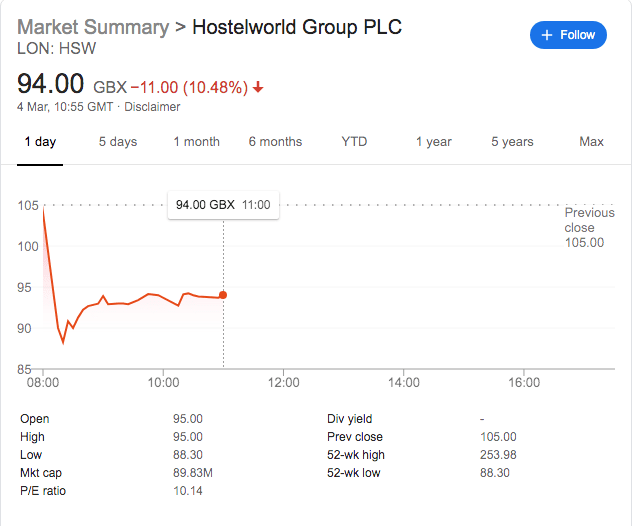 Hostelworld Share Price Falls 15% As Virus Fears Hit Forward Bookings
