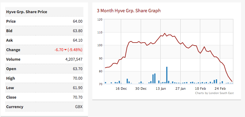 hyve group share price