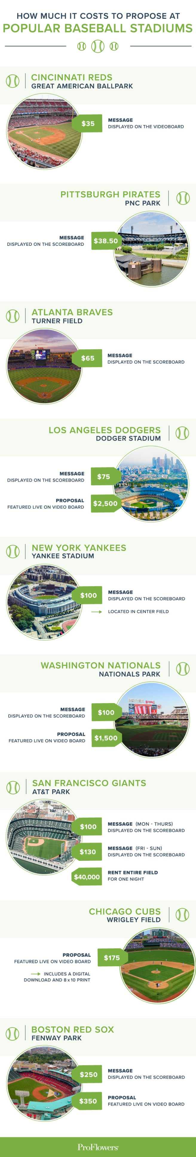 https://www.proflowers.com - cost of proposing at baseball stadiums