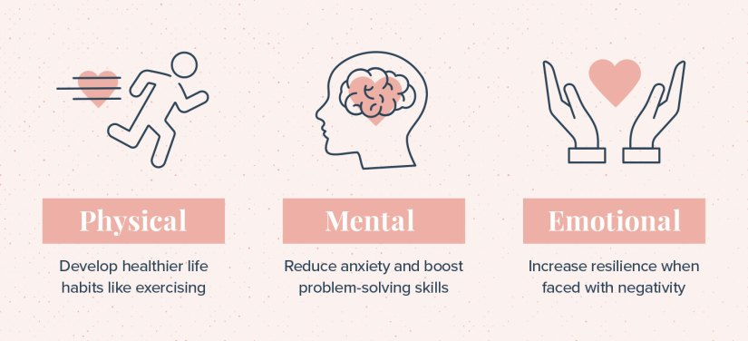 Physical Benefits Develop healthier life habits like exercising, Mental Benefits Reduce anxiety and boost problem-solving skills, Emotional Benefits Increase resilience when faced with negativity