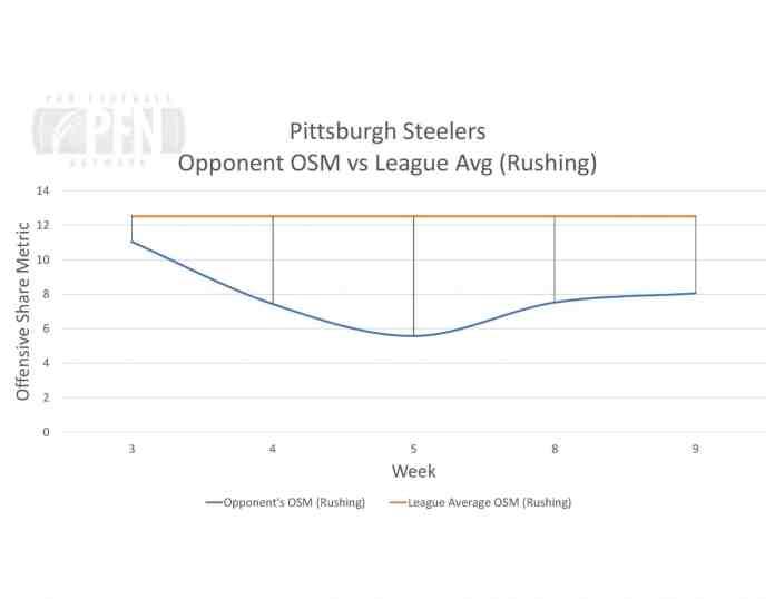 Steelers Opp OSM vs Avg