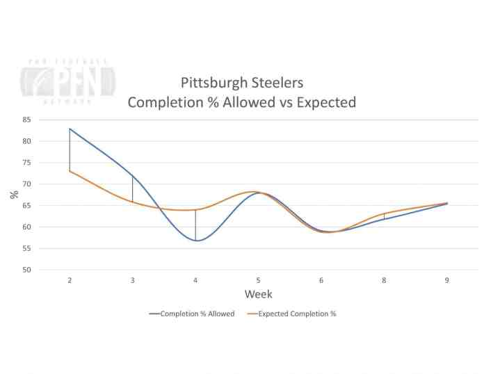 Steelers Completion Allowed vs Expected QB OSM