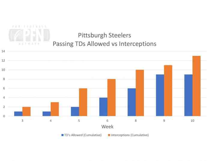 Steelers TDs vs INTs