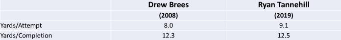 brees comparison