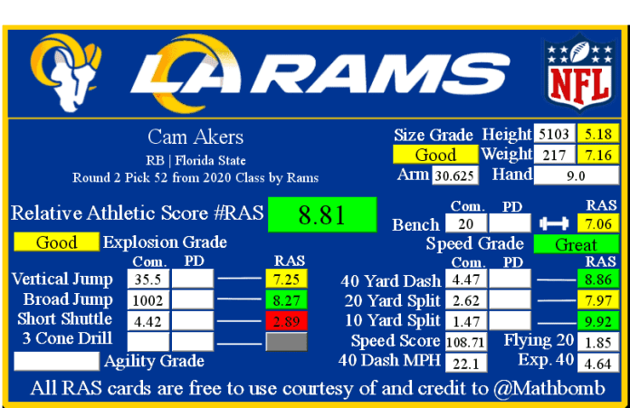 Cam Akers RAS