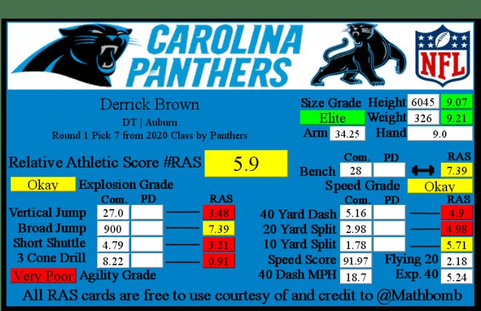 Derrick Brown RAS