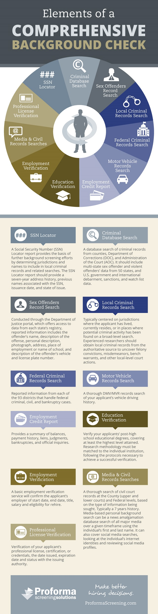 Elements of a Comprehensive Background Check  Infographic  Background Check Process Infographic