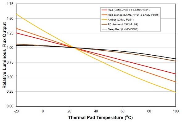 Figura 2. Flusso luminoso per Rebel ES, nei colori dal rosso al giallo, in funzione della temperatura di giunzione. Fonte: DS68 Luxeon
