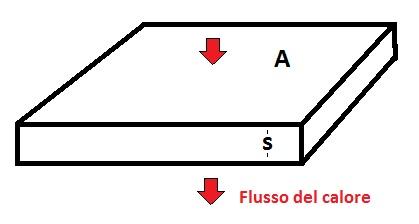 Figura 6. Flusso di calore attraverso un materiale di spessore, s e superficia, A.