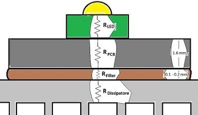 Figura 4. Resistenze termiche di un LED su dissipatore.