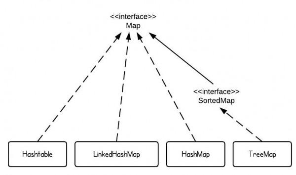 HashMap vs. TreeMap vs. Hashtable vs. LinkedHashMap | Tutorial Java