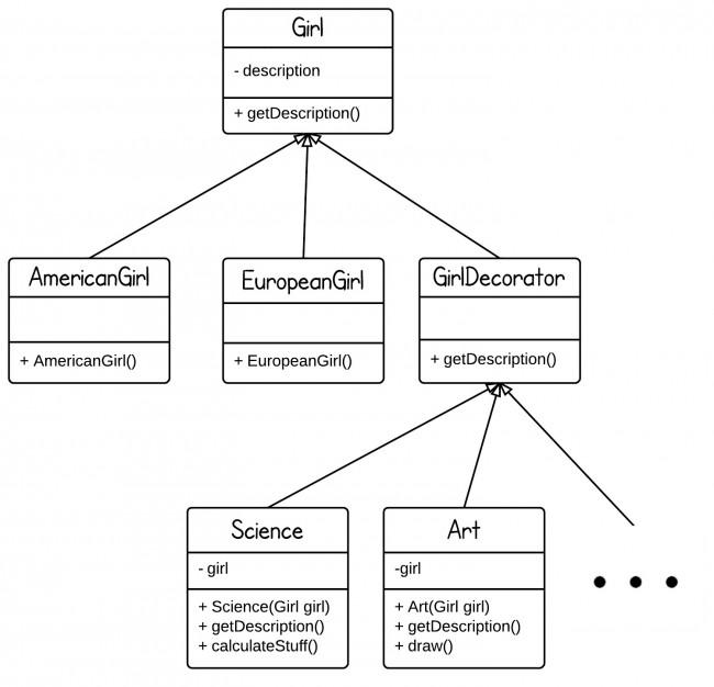 Decorator Design Pattern Java Io