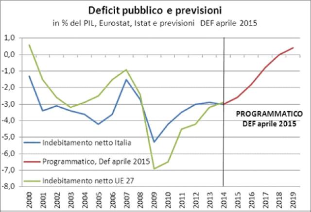 L'indebitamento netto italiano, espresso in % del Pil, mostra, fino al 2008, un livello superiore a quello medio Ue 27. Successivamente, a seguito dell'impatto della crisi internazionale del 2008, l'indebitamento netto italiano è cresciuto significativamente meno della media europea ed è sceso al di sotto del livello medio UE. Il deficit pubblico italiano si è ridotto dal 5,3% nel 2009 al 2,9% nel 2013. L'Italia prima di altri paesi europei è rientrata entro il limite del 3%. Il DEF prevede di usare nel 2014 e nel 2015 lo spazio di bilancio disponibile per sostenere il livello di attività economica e raggiungere il pareggio di bilancio nel 2018.