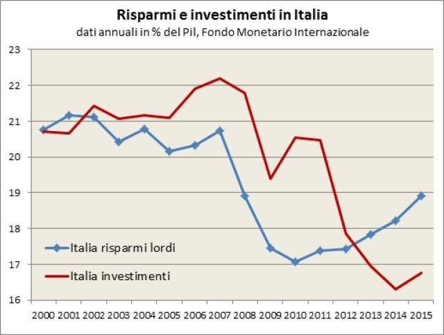 All'inizio degli anni duemila il tasso di risparmio e di investimento pubblico e privato erano sostanzialmente allineati in Italia, la crescita della quota di investimenti fino al 2007 non è stata accompagnata da una crescita proporzionale dei risparmi, rimasti sostanzialmente costanti. Con la prima recessione (2008-2009) i risparmi sono calati più fortemente degli investimenti, che hanno resistito meglio. Durante la seconda recessione invece si è registrato un nuovo calo degli investimenti, mentre aumentava il risparmio precauzionale. Dal 2013 i risparmi sono tornati maggiori rispetto agli investimenti ma ad un livello radicalmente più basso per entrambi rispetto a quello pre crisi (nel 2014 18,3% di propensione al risparmio contro il 16,5% di propensione all'investimento).