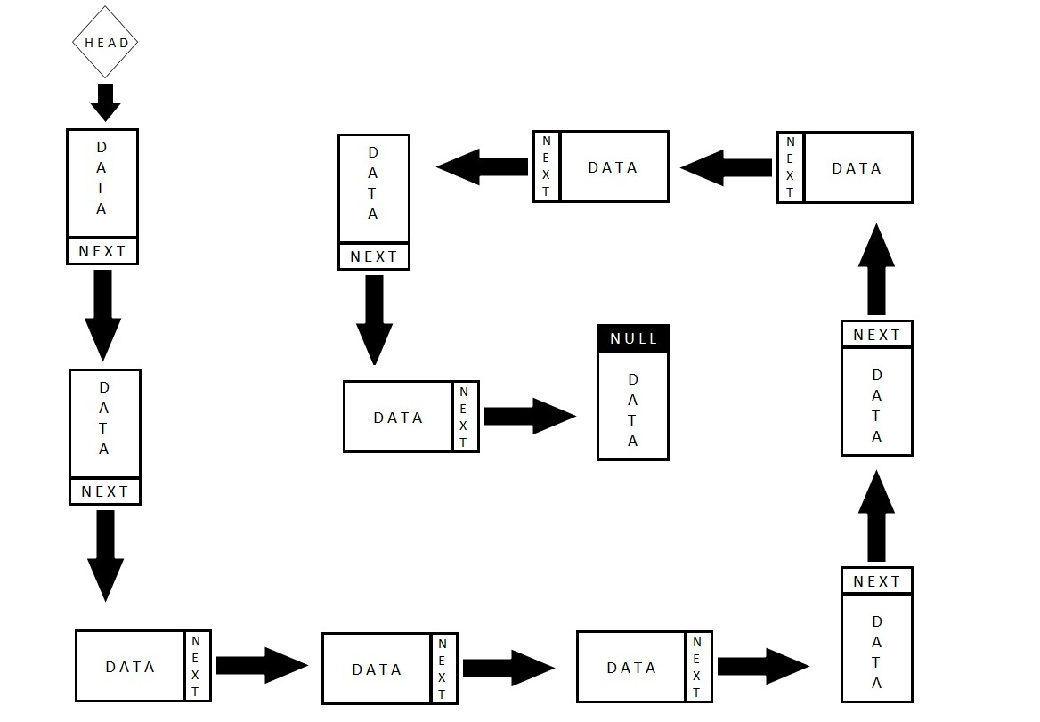 How To Create A Linked List Stack And Queue In Javascript