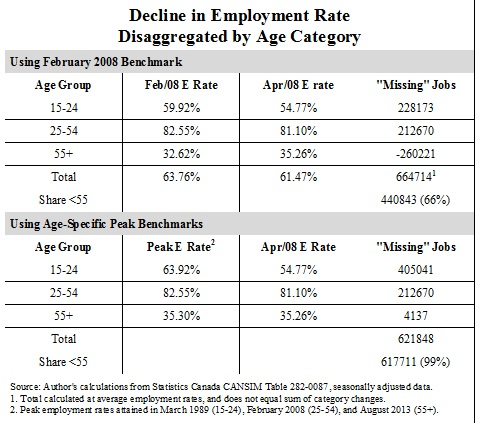 Decline in Employment Rate