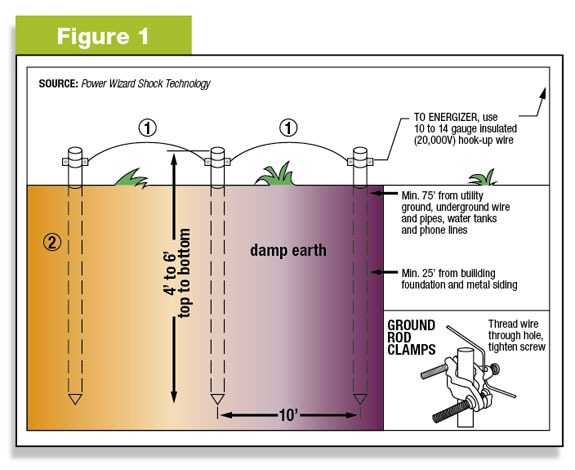 Safe fencing starts with grounding systems - Progressive ...
