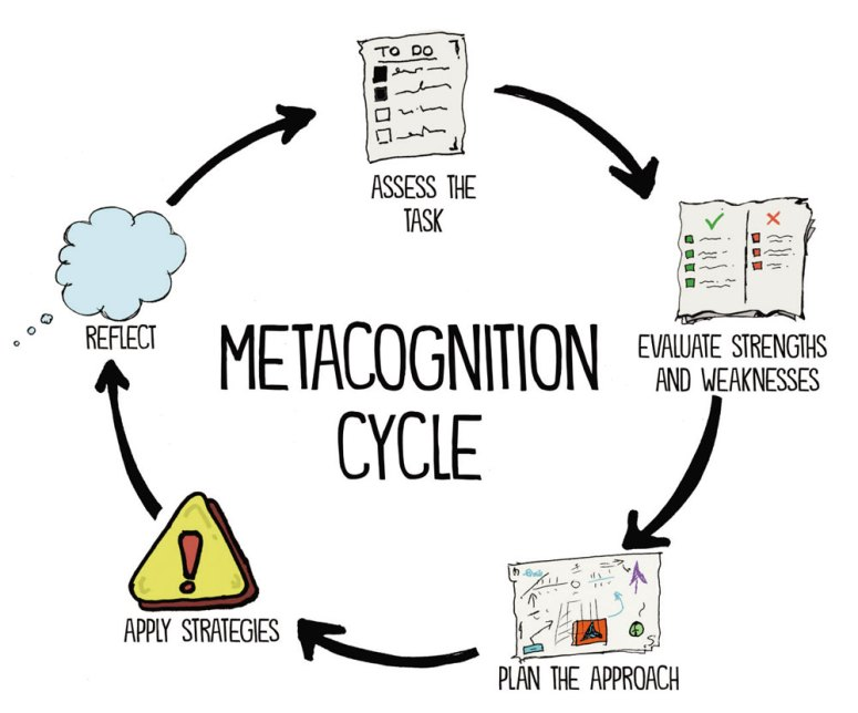Learning Through Metacognition: Concept And Strategies - The Progressive  Teacher