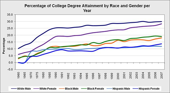 https://i1.wp.com/www.project.org/images/graphs/College_Race_Gender.jpg?w=840