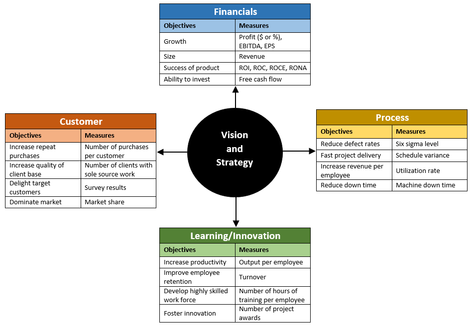 Make your business soar with a Balanced Scorecard