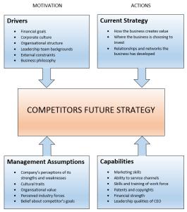 four corners analysis
