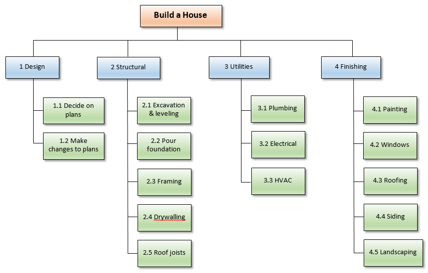 work breakdown structure example