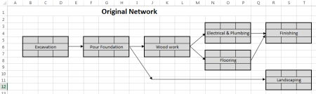Log House project scheduling example - network diagram