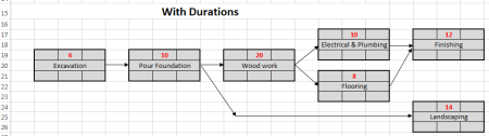Log House project scheduling example - with durations