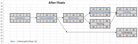 Log House project scheduling example - with floats
