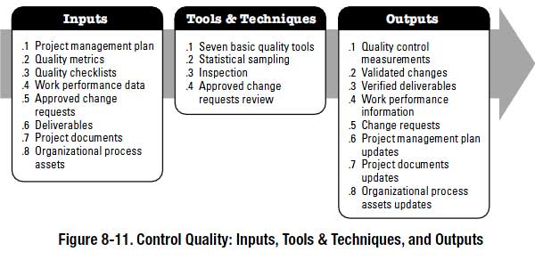 Control Quality process - PMBOK