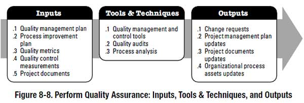 Project Quality Assurance According To The Pmbok