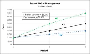 EVM example