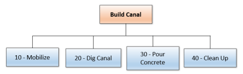 WBS for canal building project