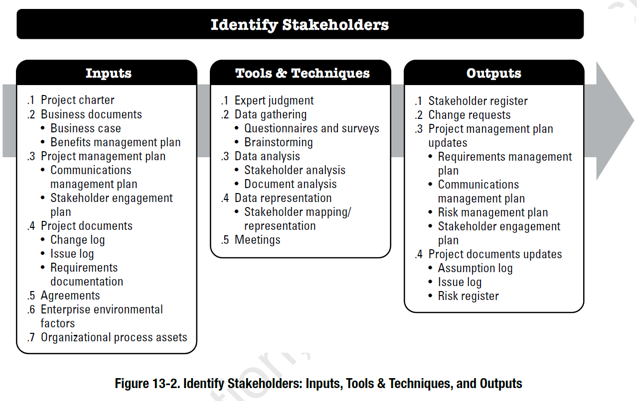 Project Stakeholder Management According To The Pmbok
