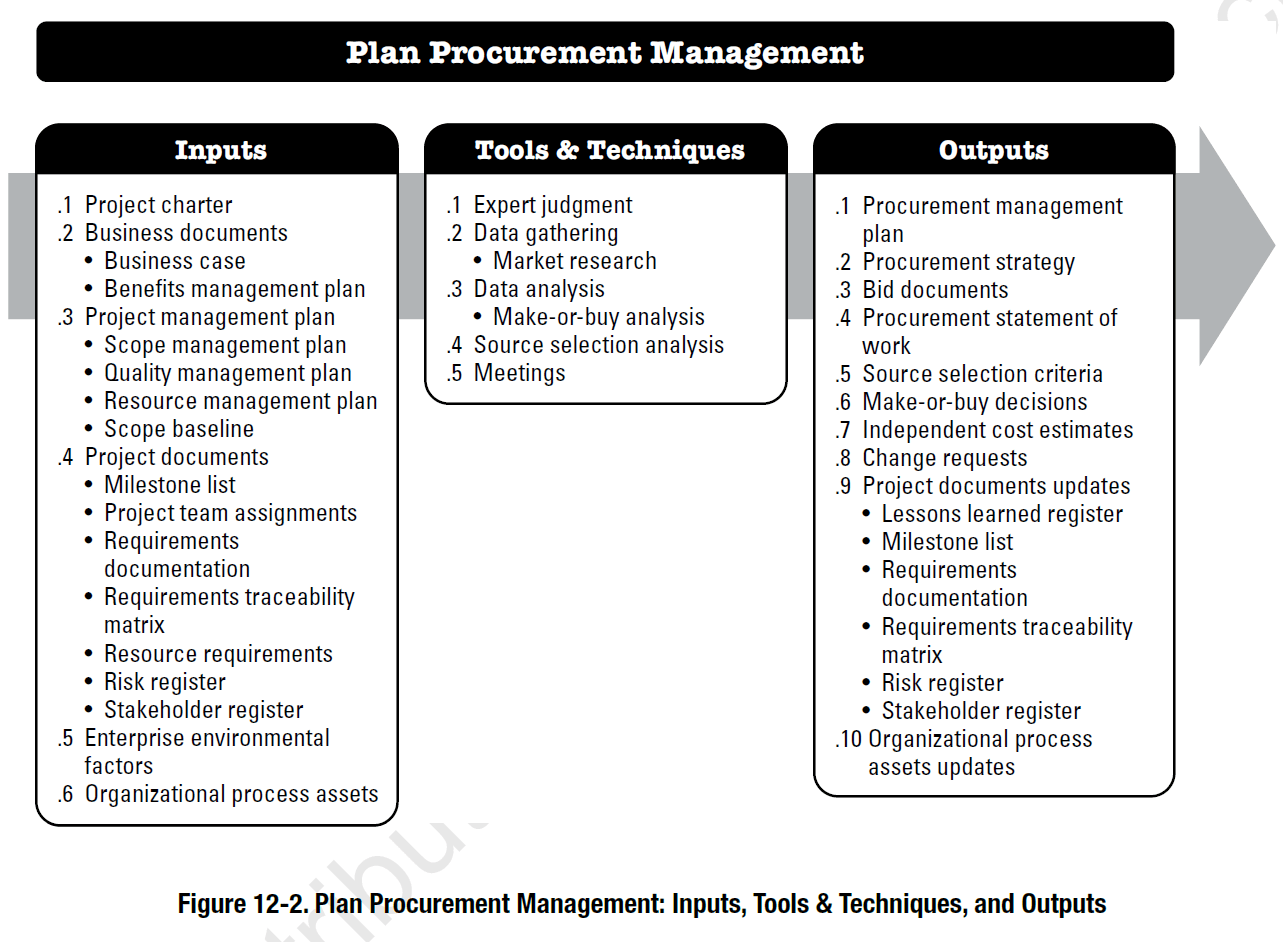 Project Procurement Management According To The Pmbok