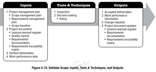 PMBOK Process - Validate Scope