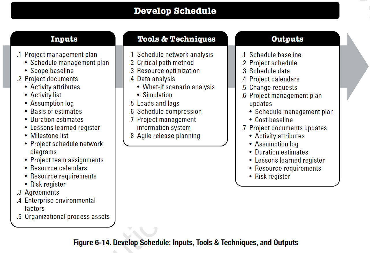 Project Schedule Management According To The Pmbok